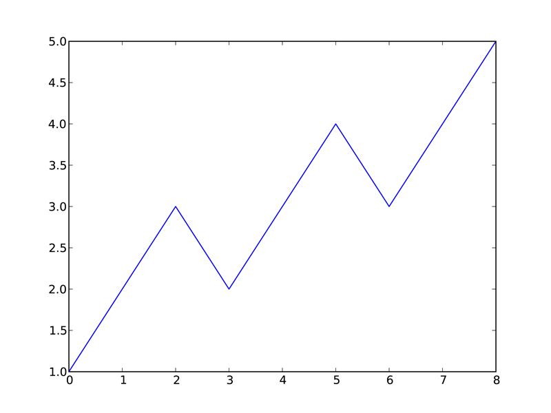 5  Plotting — Numeric